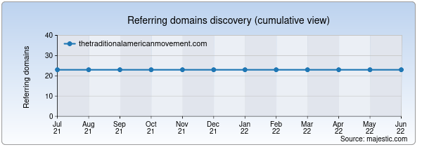 Referring domains for thetraditionalamericanmovement.com by Majestic Seo
