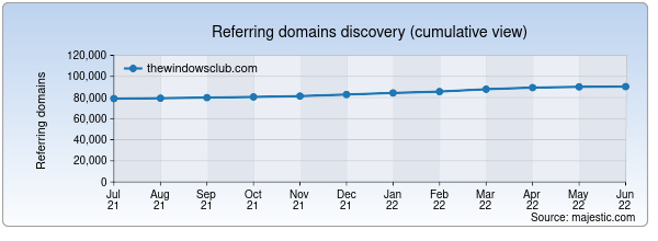Referring domains for thewindowsclub.com by Majestic Seo