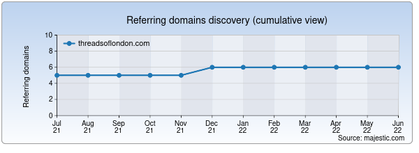 Referring domains for threadsoflondon.com by Majestic Seo