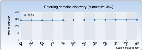 Referring domains for tlj.ph by Majestic Seo