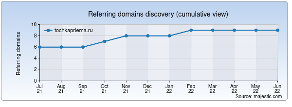 Referring domains for tochkapriema.ru by Majestic Seo