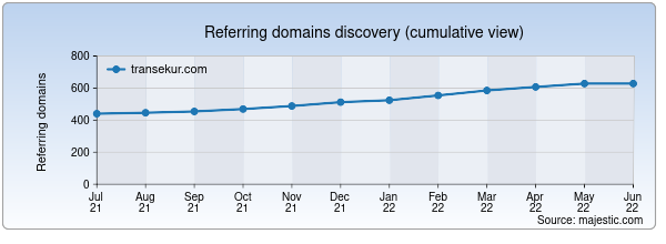 Referring domains for transekur.com by Majestic Seo