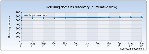 Referring domains for tropicomx.com by Majestic Seo