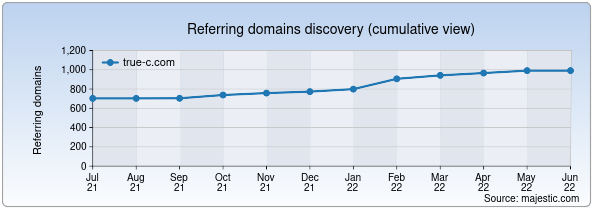 Referring domains for true-c.com by Majestic Seo