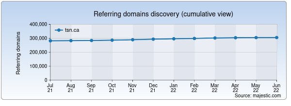 Referring domains for tsn.ca by Majestic Seo