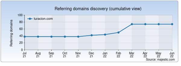 Referring domains for turacion.com by Majestic Seo