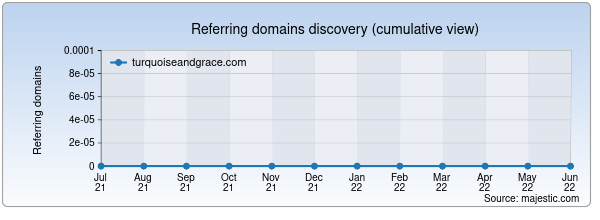 Referring domains for turquoiseandgrace.com by Majestic Seo
