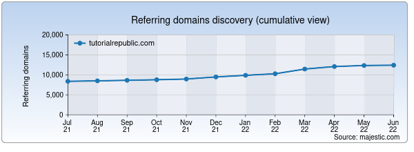 Referring domains for tutorialrepublic.com by Majestic Seo