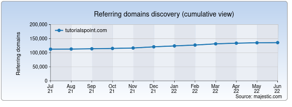 Referring domains for tutorialspoint.com by Majestic Seo