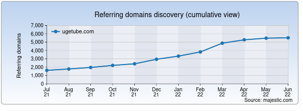 Referring domains for ugetube.com by Majestic Seo