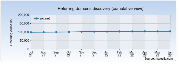 Referring domains for ukr.net by Majestic Seo