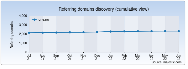 Referring domains for une.no by Majestic Seo