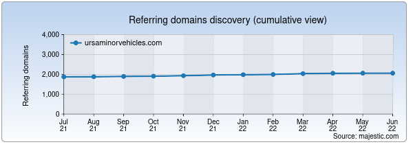 Referring domains for ursaminorvehicles.com by Majestic Seo