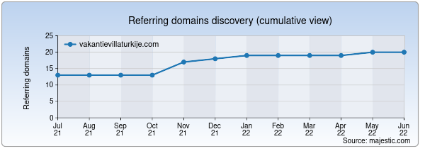 Referring domains for vakantievillaturkije.com by Majestic Seo