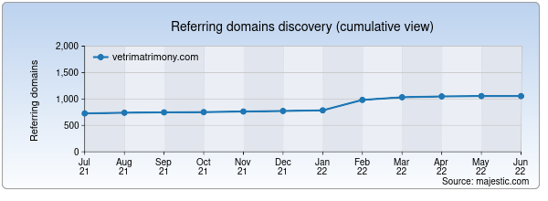 Referring domains for vetrimatrimony.com by Majestic Seo