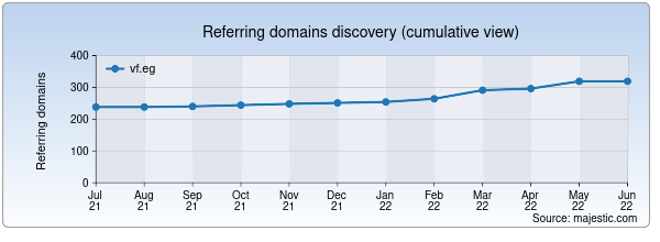 Referring domains for vf.eg by Majestic Seo