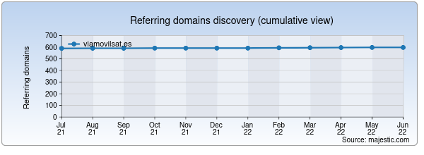 Referring domains for viamovilsat.es by Majestic Seo