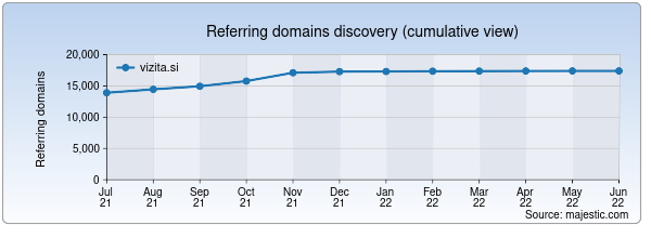 Referring domains for vizita.si by Majestic Seo