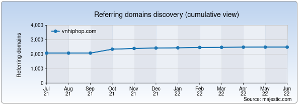 Referring domains for vnhiphop.com by Majestic Seo