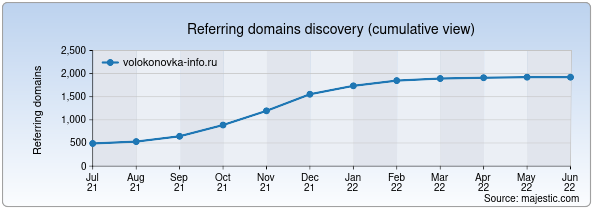 Referring domains for volokonovka-info.ru by Majestic Seo