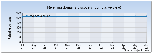 Referring domains for vyshyvka-plus.ru by Majestic Seo