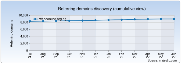 Referring domains for waeconline.org.ng by Majestic Seo