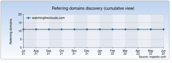 Referring domains for watchingtheclouds.com by Majestic Seo