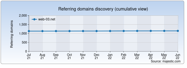 Referring domains for web-03.net by Majestic Seo