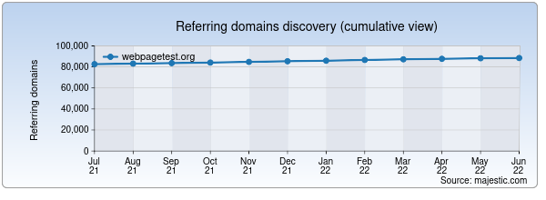 Referring domains for webpagetest.org by Majestic Seo