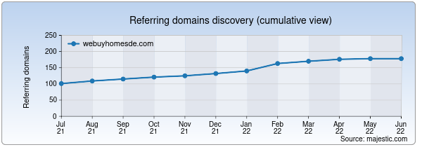 Referring domains for webuyhomesde.com by Majestic Seo
