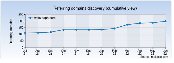 Referring domains for webzpapa.com by Majestic Seo