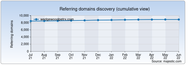 Referring domains for wedgewoodpetrx.com by Majestic Seo