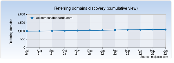 Referring domains for welcomeskateboards.com by Majestic Seo