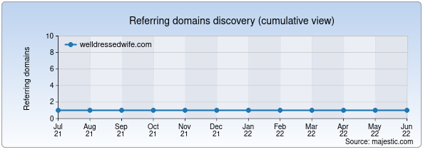 Referring domains for welldressedwife.com by Majestic Seo
