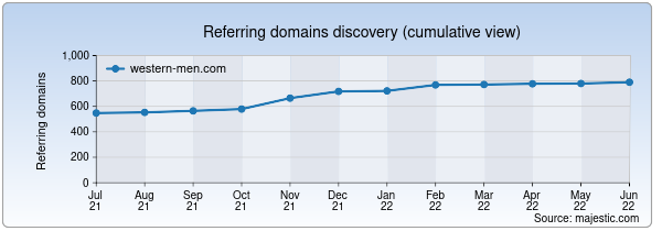 Referring domains for western-men.com by Majestic Seo