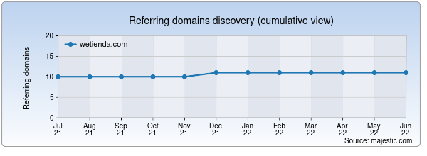 Referring domains for wetienda.com by Majestic Seo