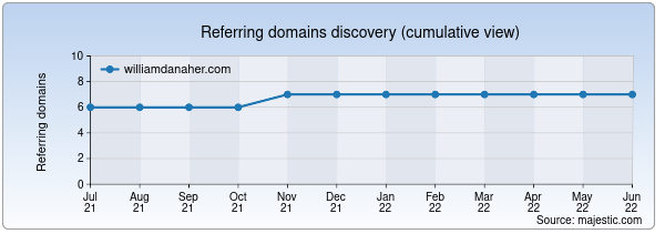 Referring domains for williamdanaher.com by Majestic Seo
