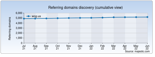 Referring domains for wog.ua by Majestic Seo