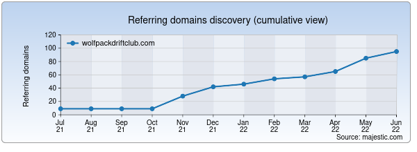 Referring domains for wolfpackdriftclub.com by Majestic Seo