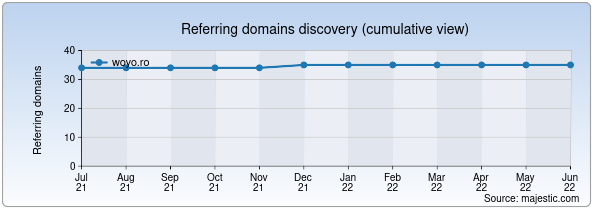 Referring domains for woyo.ro by Majestic Seo