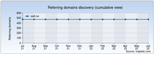 Referring domains for xait.no by Majestic Seo