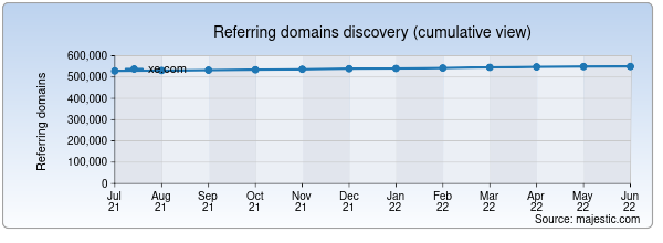 Referring domains for xe.com by Majestic Seo
