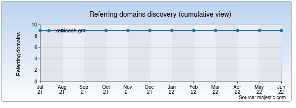 Referring domains for xenicash.gr by Majestic Seo