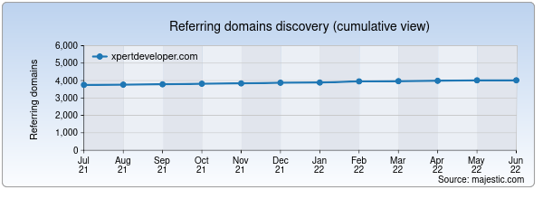 Referring domains for xpertdeveloper.com by Majestic Seo