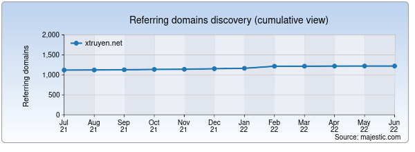 Referring domains for xtruyen.net by Majestic Seo