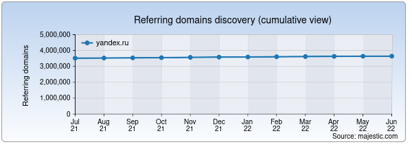 Referring domains for yandex.ru by Majestic Seo
