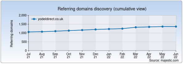 Referring domains for yodeldirect.co.uk by Majestic Seo