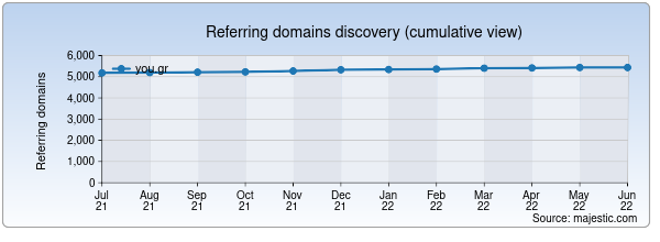 Referring domains for you.gr by Majestic Seo