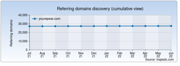 Referring domains for yourepeat.com by Majestic Seo