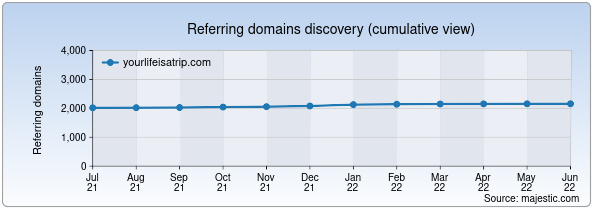 Referring domains for yourlifeisatrip.com by Majestic Seo